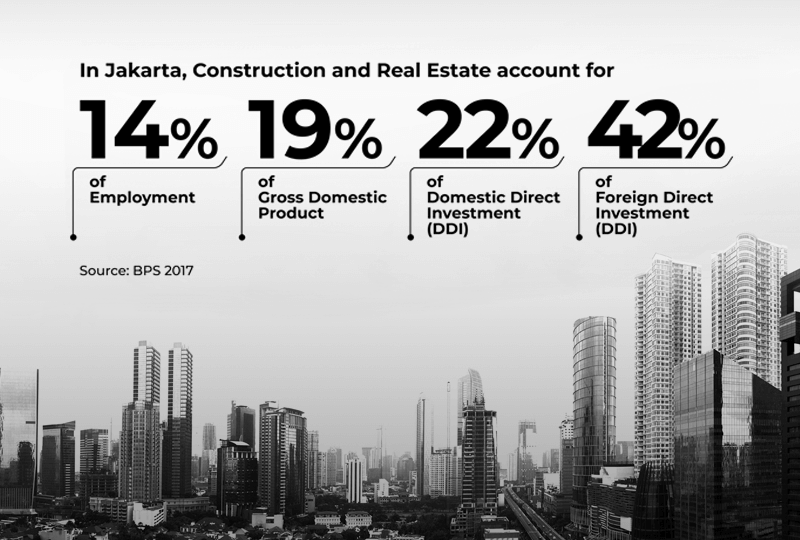 Real Estate and Construction Play a Significant Role in Jakarta's Economy